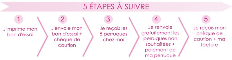 5 étapes à suivre